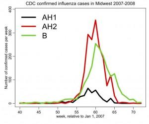 midwest_flu
