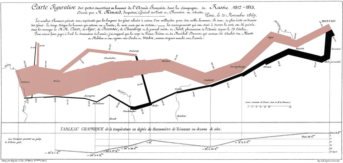 minard-campagne-de-russie-1812