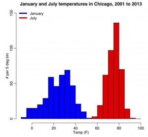 chicago_weather_jan_jul