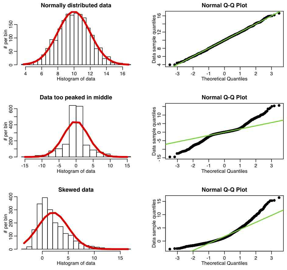 Review Of Probability Distributions Basic Statistics And