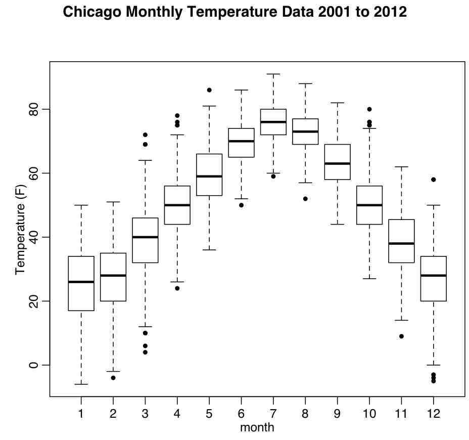 chicago_boxplot_temperature
