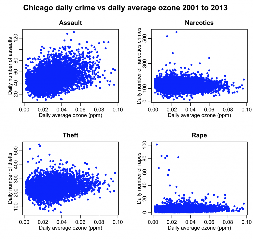 crimes_and_ozone_chicago
