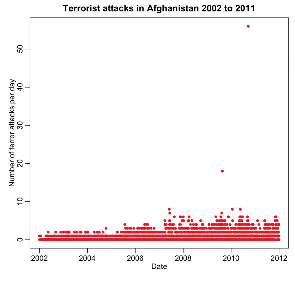 terror_attack_by_day_afghanistan