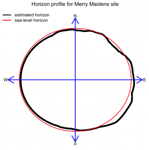 horizon_profile