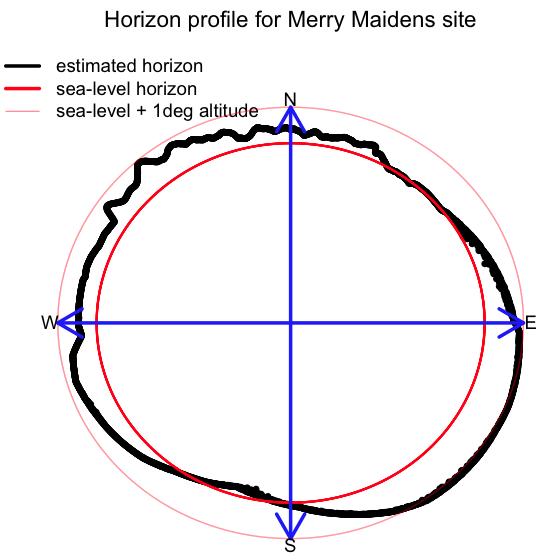 horizon_profile_circle