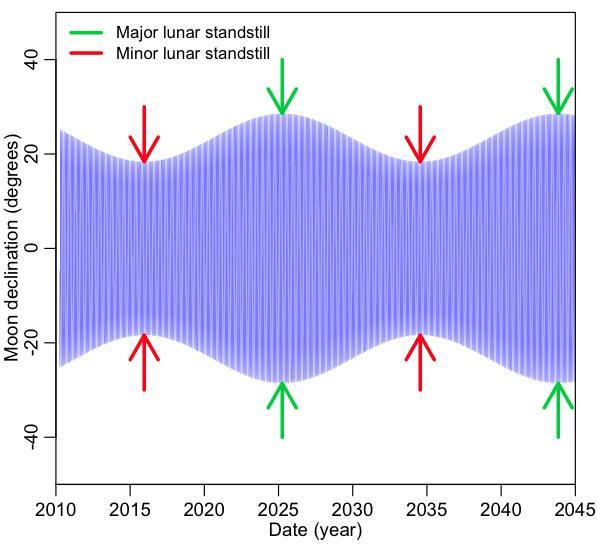 moon_declination_plot