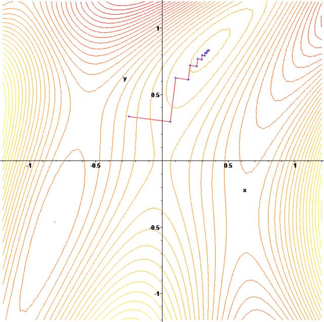 Gradient_ascent_contour
