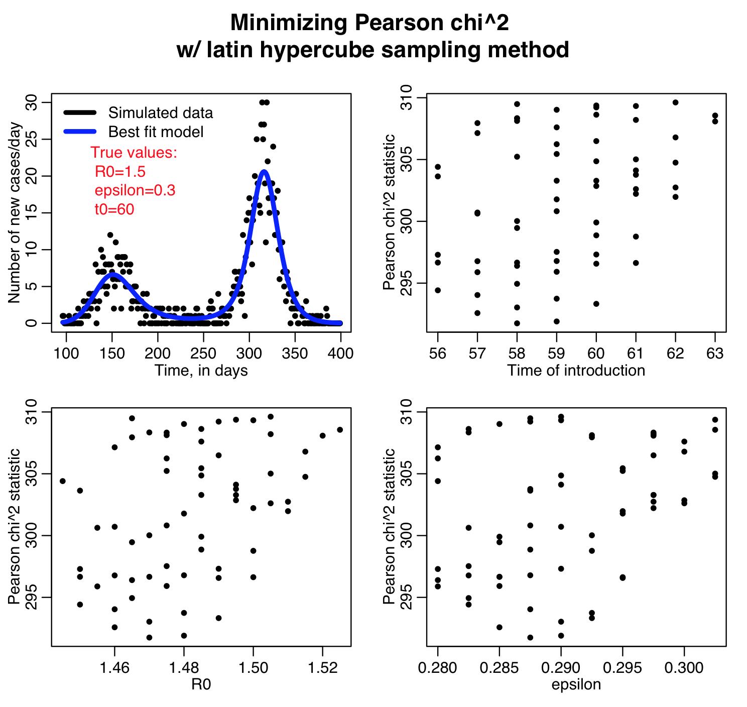 pearson_chisq_latin_hypercube_results