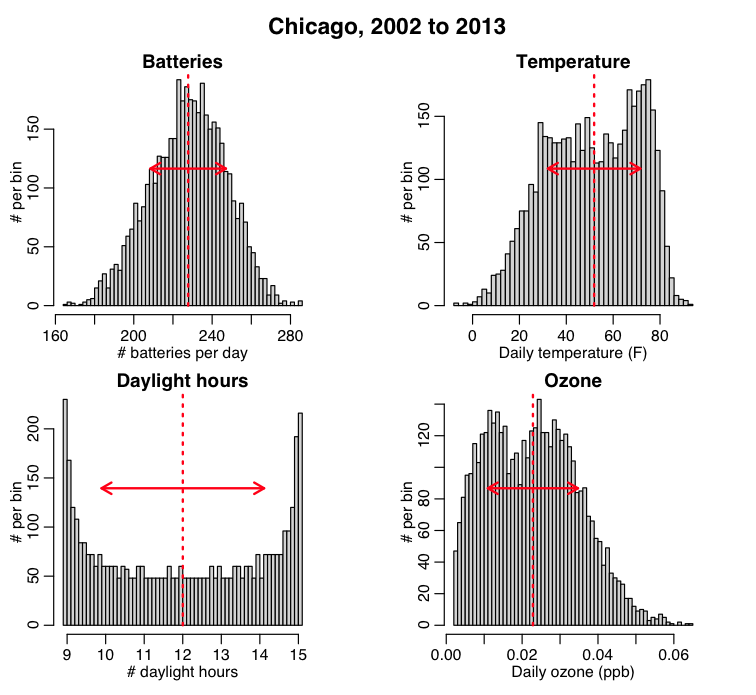 batteries_temp_day_ozone_chicago