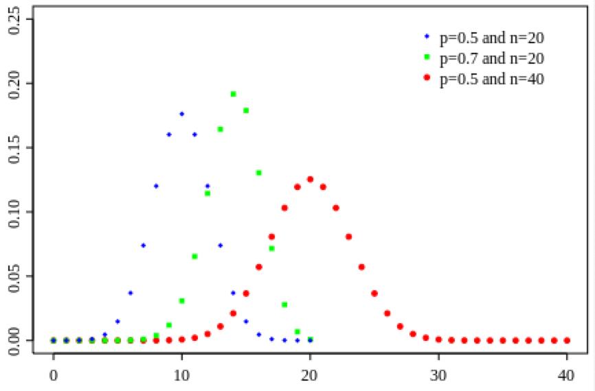 binomial_plot