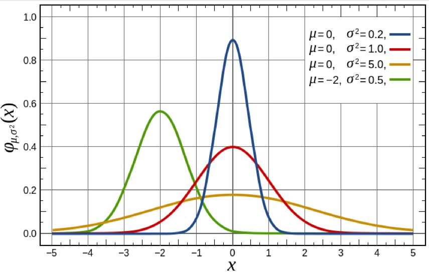 normal_plot