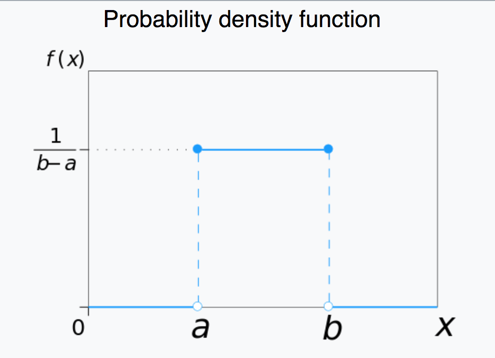 uniform_probability_distribution