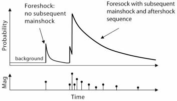 Stochastic compartmental modelling with Markov Chain Monte Carlo