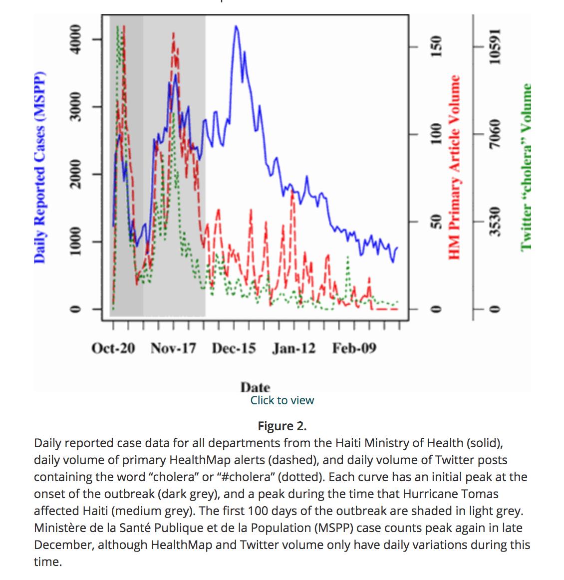 comparison_twitter_cholera_data