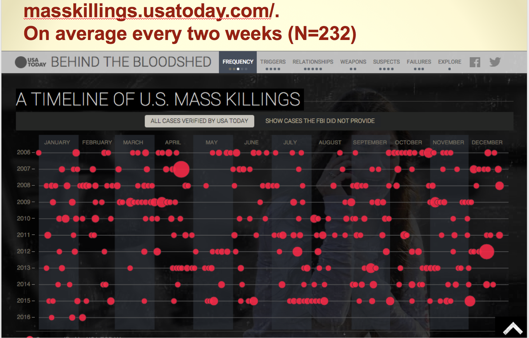 plos_mass_killing_usa_today_data