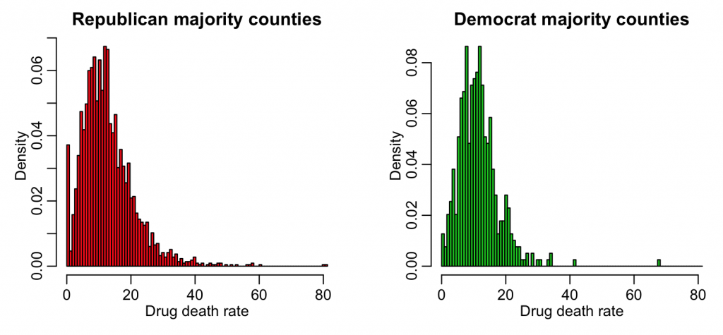 drug_mortality_election_a