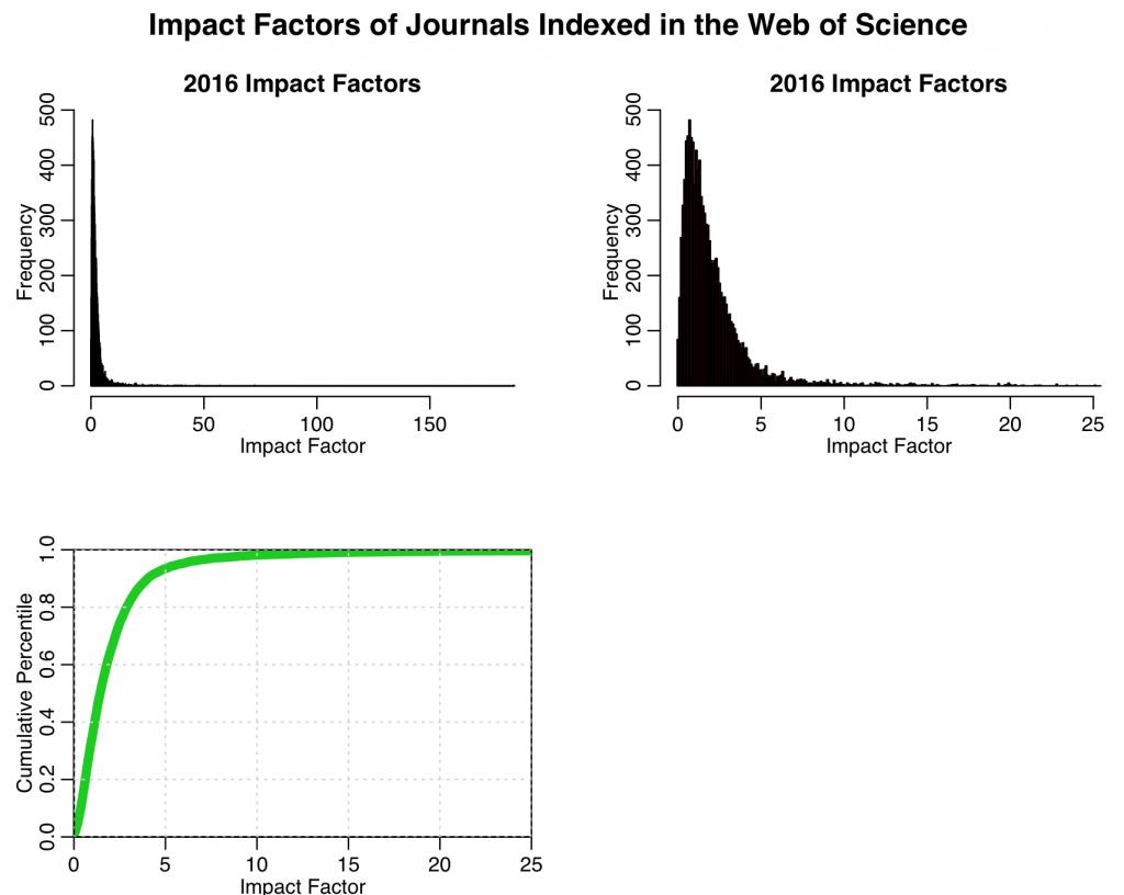 distr_impact_factor_b