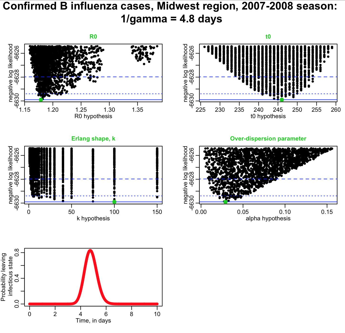 midwest_influenza_agave_results